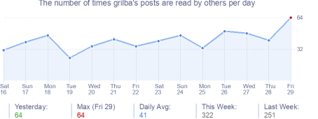 How many times grilba's posts are read daily