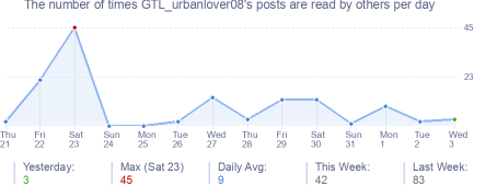 How many times GTL_urbanlover08's posts are read daily