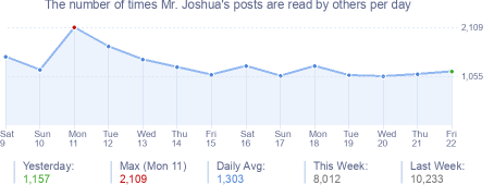 How many times Mr. Joshua's posts are read daily