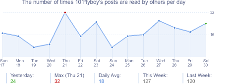How many times 101flyboy's posts are read daily