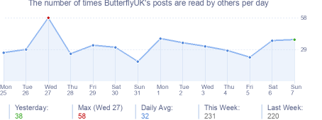 How many times ButterflyUK's posts are read daily