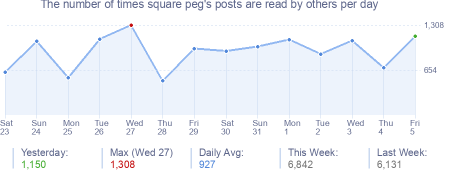 How many times square peg's posts are read daily