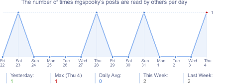 How many times mgspooky's posts are read daily
