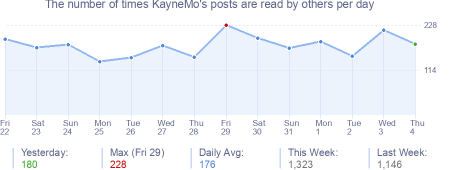How many times KayneMo's posts are read daily
