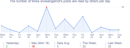 How many times snowangelnot's posts are read daily