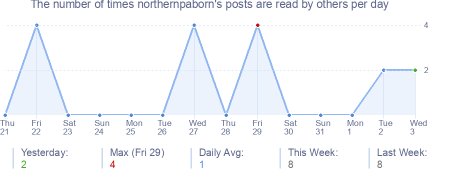How many times northernpaborn's posts are read daily