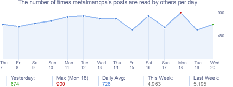 How many times metalmancpa's posts are read daily