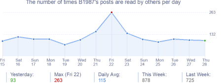 How many times B1987's posts are read daily