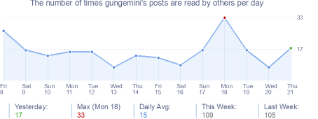 How many times gungemini's posts are read daily