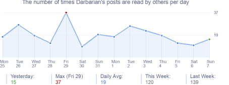How many times Darbarian's posts are read daily