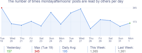 How many times mondayafternoons's posts are read daily