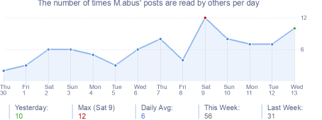 How many times M.abus's posts are read daily