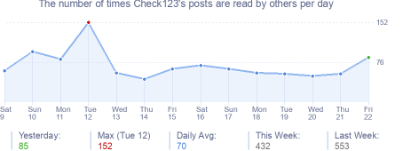 How many times Check123's posts are read daily