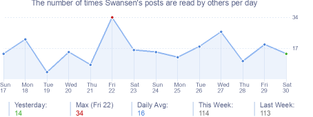 How many times Swansen's posts are read daily