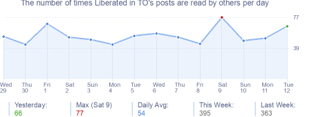 How many times Liberated in TO's posts are read daily