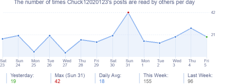 How many times Chuck12020123's posts are read daily