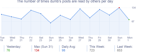 How many times dumb's posts are read daily
