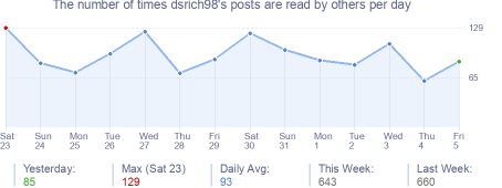 How many times dsrich98's posts are read daily
