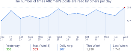 How many times Atticman's posts are read daily