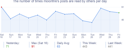 How many times moionfire's posts are read daily