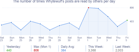 How many times Whytewulf's posts are read daily