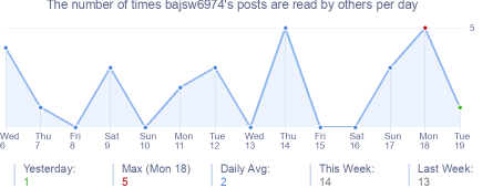 How many times bajsw6974's posts are read daily