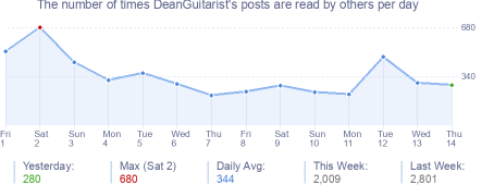 How many times DeanGuitarist's posts are read daily