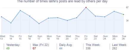 How many times lalife's posts are read daily