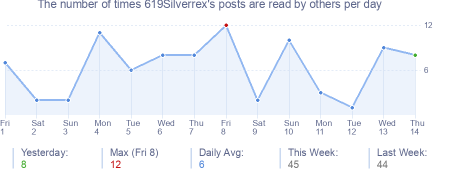 How many times 619Silverrex's posts are read daily
