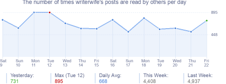 How many times writerwife's posts are read daily