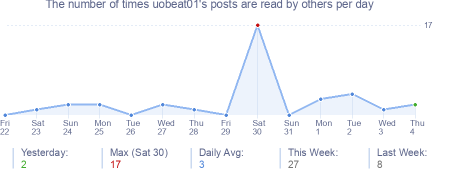 How many times uobeat01's posts are read daily