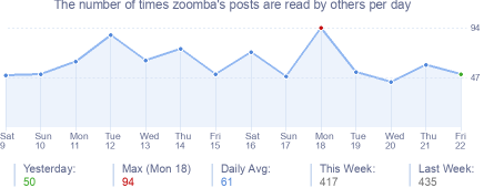 How many times zoomba's posts are read daily