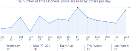 How many times kjchess's posts are read daily