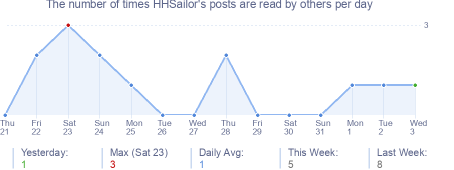 How many times HHSailor's posts are read daily