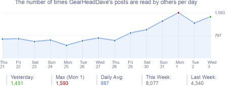 How many times GearHeadDave's posts are read daily