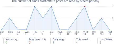 How many times Martic916's posts are read daily