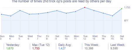 How many times 2nd trick op's posts are read daily