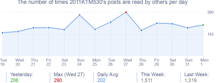 How many times 2011KTM530's posts are read daily