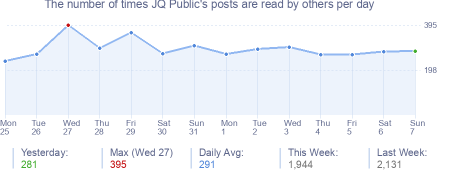 How many times JQ Public's posts are read daily