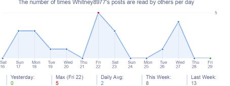How many times Whitney8977's posts are read daily