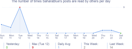 How many times SaharaBlue's posts are read daily