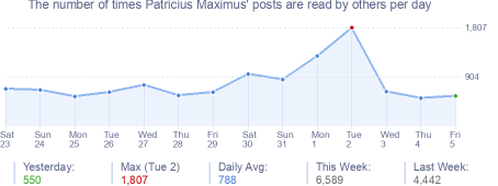 How many times Patricius Maximus's posts are read daily
