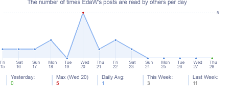 How many times EdaW's posts are read daily
