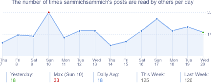 How many times sammichsammich's posts are read daily