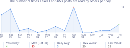 How many times Laker Fan 965's posts are read daily