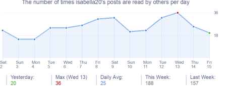 How many times isabella20's posts are read daily
