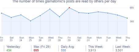 How many times glamatomic's posts are read daily