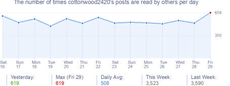 How many times cottonwood2420's posts are read daily