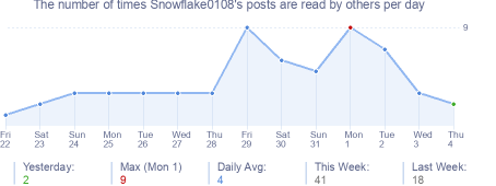 How many times Snowflake0108's posts are read daily