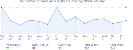 How many times jac's posts are read daily